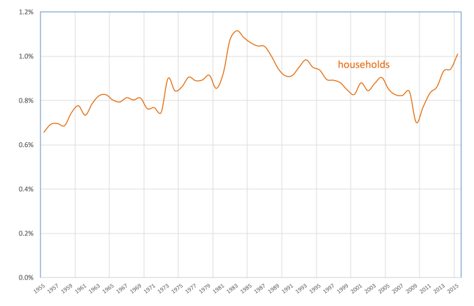 real-electricity-v-gdp-households