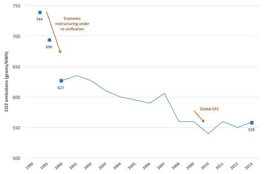 greenhouse emissions graph