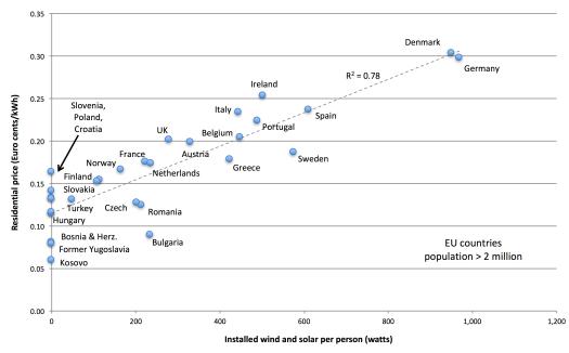 installed wind and solar per capita