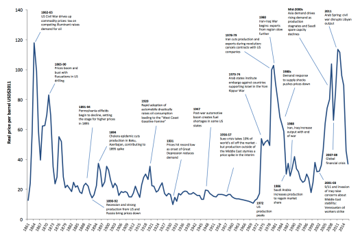 oil prices historic